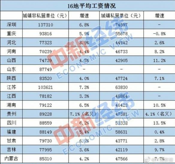 16地平均工资出炉 江苏首破10万